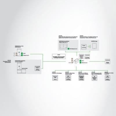 RESIDIUM: Sprechanlagen   Türkommunikation   Außensprechanlagen   Türsprechstellen  